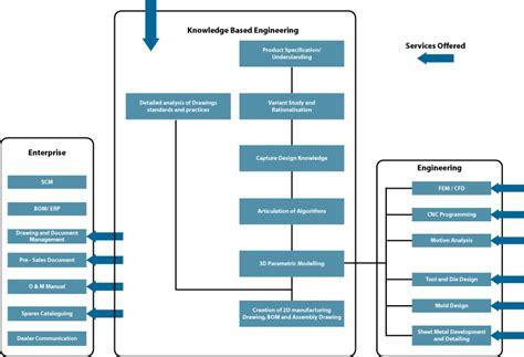 design document management system adroitec mcae cad cam cnc fea product design india