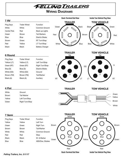 Service- Felling Trailers Wiring Diagrams, Wheel Toque