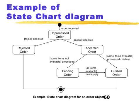 state diagram exle uml123 copy