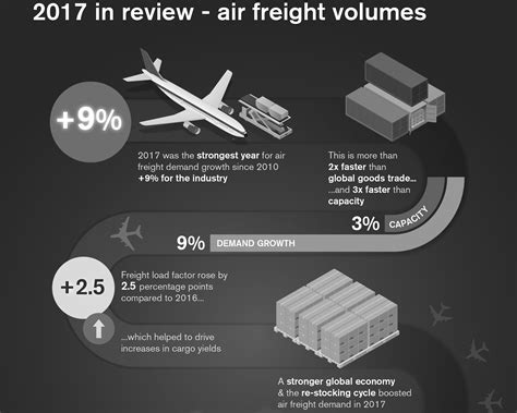 airfreight demand up 9 in 2017 strongest growth since 2010 says iata ǀ air cargo news