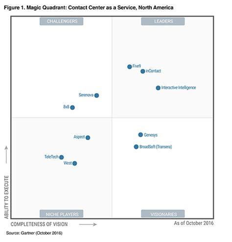 genesys predictive dialer five9 named a leader in the gartner magic quadrant for