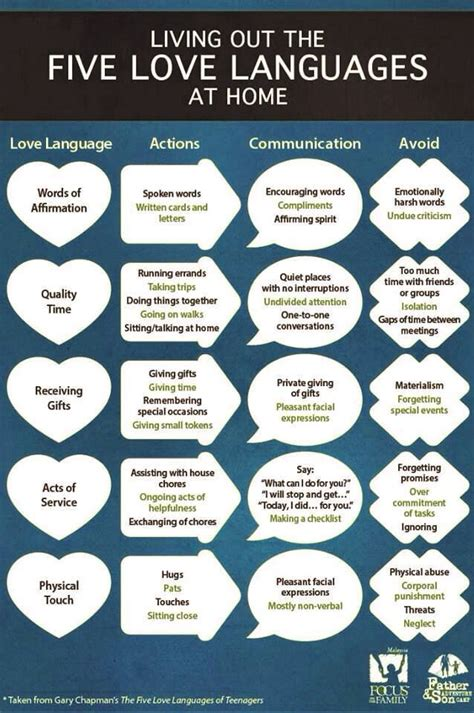 the 5 love languages 080241284x 5 love languages l o v e