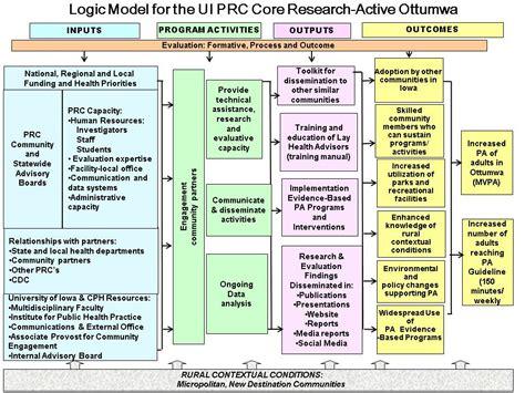 prevention research center logic model active ottumwa
