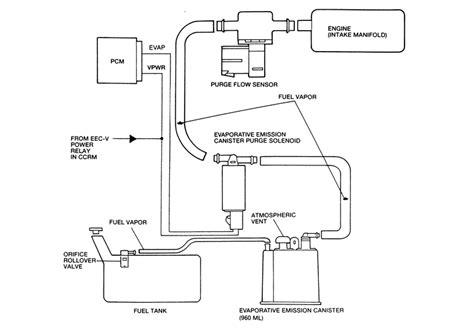 electronic stability control 1996 mazda protege spare parts 1996 mazda b3000 fuse box diagram 1996 mazda protege interior wiring diagram odicis