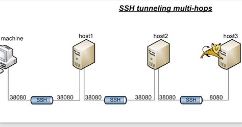 ssh tunneling multi hop ssh tunnel howto creating a ssh tunnel with