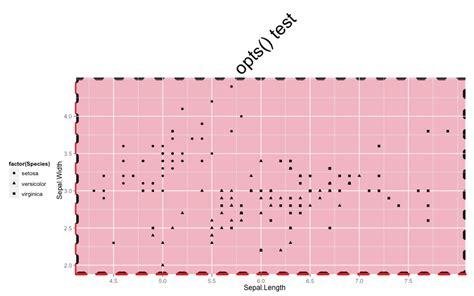 ggplot2 theme opts ggplot2の凡例やタイトルの色や位置を変更 opts でできること joker8phoenix s