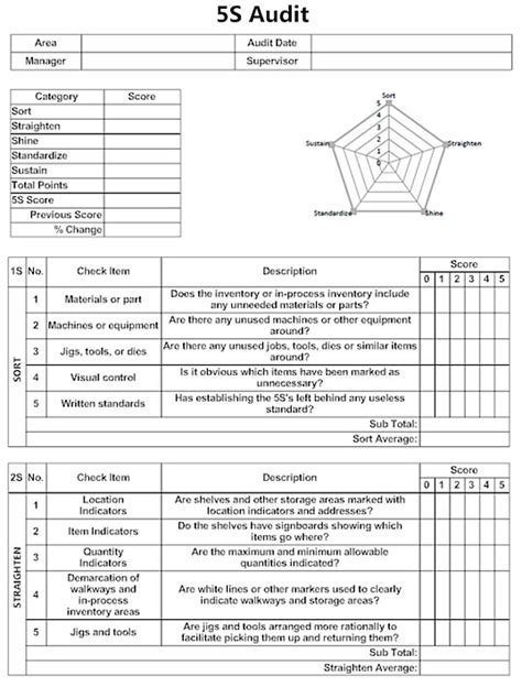 5s Diagrams Templates Free 5s Audit Form Software Download Manufacturing Program Template