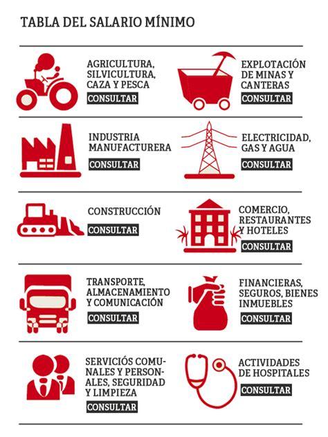 sueldo vigente guatemala 2016 nuevo salario beneficiar 225 a 1 5 millones de trabajadores