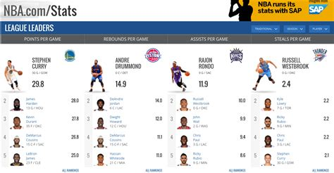 Mba Stats by Nba Bolsters Partnership With Sap To Bring