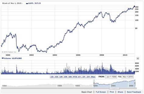 apple stock 301 moved permanently