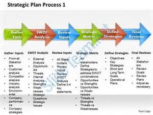 It Strategic Plan Template Powerpoint by Strategic Plan Process 1 Powerpoint Presentation Slide