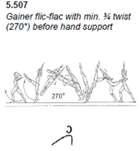 gymnastics layout half twist code of points balance beam gymanstics skills