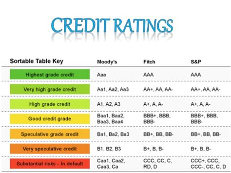 credit ratings table credit ratings table 28 images credit ratings what do they corporate credit ratings