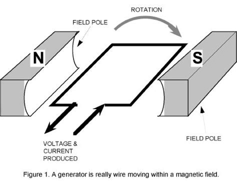 diagram of a simple generator electric current diagram illustration electric free