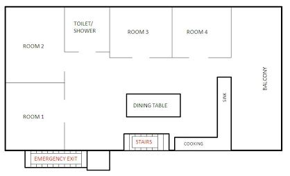 layout design rules for website house layout dumaguete boarding house for rent