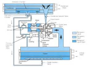 centrifugal chiller diagram wiring schematic get free image about wiring diagram