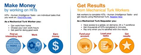 amazon turk amazon mechanical turk what it is who it s for how it s