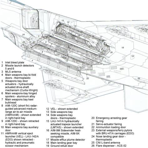 f 22 diagram aerospaceweb org aircraft museum f 22 raptor pictures