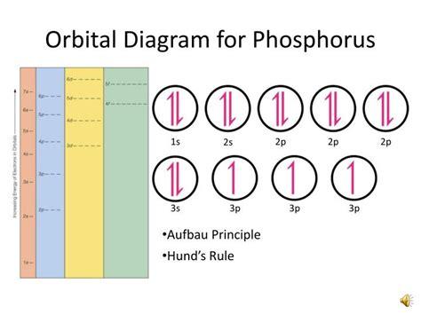 Phosphorus Orbital Diagram