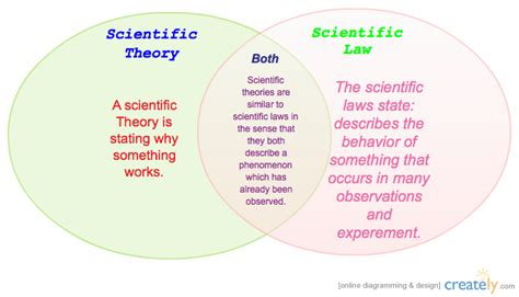 venn diagram of hypothesis and theory scientific laws and scientific theories venn diagram