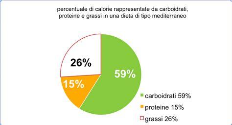 proteine e carboidrati nutrizione scientifica moderna proteine carboidrati e
