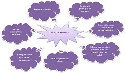 imagenes de mapas mentales faciles toda la informaci 243 n que necesitas para hacer un mapa