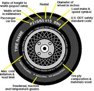 Tire Load Index Location Peril On Wheels The Greatflorida Insurance