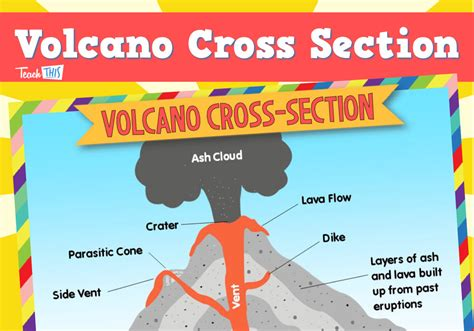 cross section of a volcano thematic resources printable picture theme flash cards