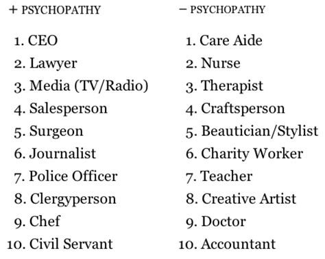 top 10 psychopath professions top 10 professions with fewest these are the 10 most psychopathic jobs in america huffpost