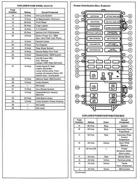 Fuse panel and power distribution box identification for 1995 99