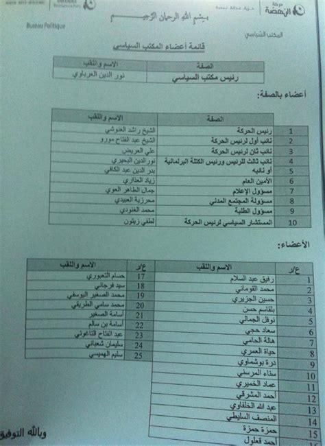 bureau d 騁udes g駭ie civil tunisie nouvelle composition du bureau politique d