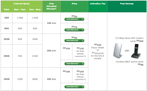 maxis announces new wireless broadband plans from rm48