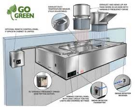 Kitchen Vent Requirements On Demand Panel For Commercial Kitchens Money