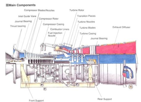 jet engine sections gas turbine main components electronics knowledge