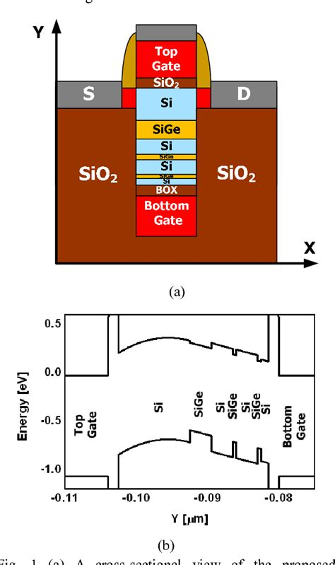 figure 1 from a novel superlattice band gap engineered sbe capacitorless dram cell with