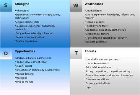 image gallery swot weaknesses