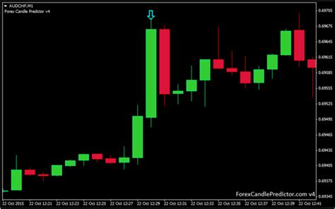 forex candlestick pattern ea forex candle predictor review ea forex best review source