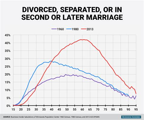 marriage and divorce rates graph divorce and marriage by age charts business insider