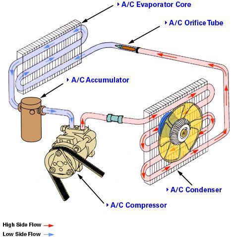 auto a c pressor parts diagram auto free engine image