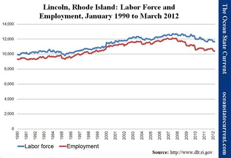 town of lincoln employment state in decline employment in ri cities and towns