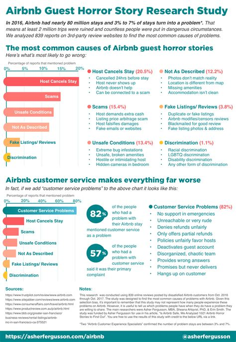 airbnb story infographic airbnb guest horror story research report