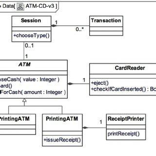 diagramme uml classe abstraite refactoring du diagramme de classes cr 233 ation d une
