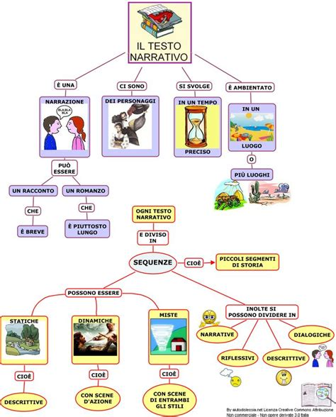 the best of you testo 17 best images about language on montessori