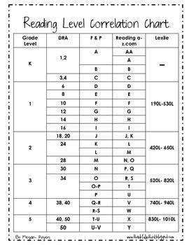 printable leveled reading chart leveled text correlation chart by megan rogers tpt