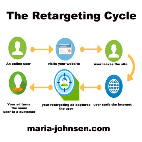 the million dollar blog 0349414068 the good news about retargeting and remarketing million dollar blog