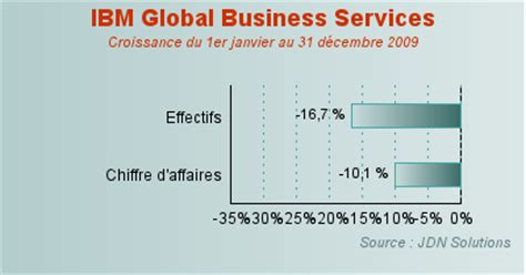 Ibm Global Business Services Mba by Ibm Global Business Services Effectifs Et Revenus En Berne
