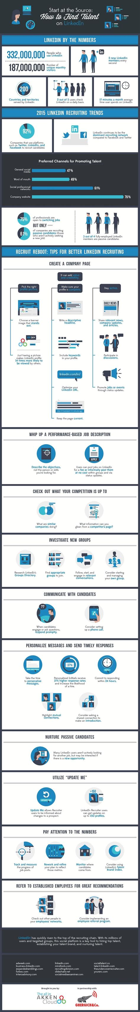 How To Search For On Linkedin How To Find Top Talent On Linkedin Infographic