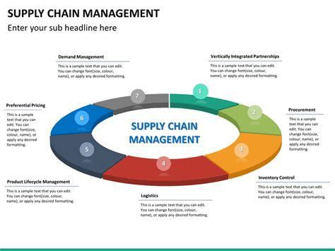 supply chain powerpoint template supply chain management powerpoint template sketchbubble