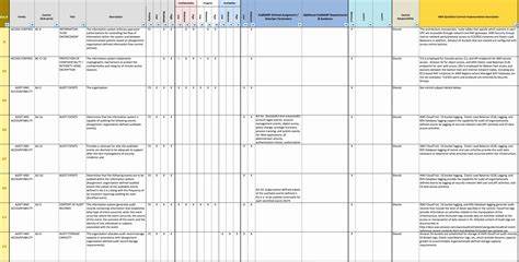 Risk Assessment Checklist Template Trattorialeondoro Nist Security Assessment Plan Template