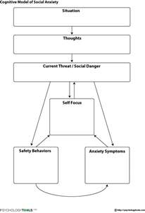 cognitive model of social anxiety cbt worksheet
